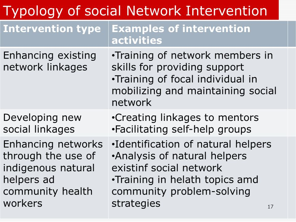 Typology of social Network Intervention