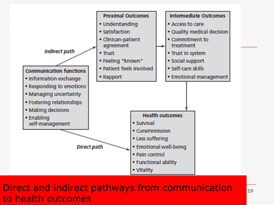 Direct and indirect pathways from communication to health outcomes