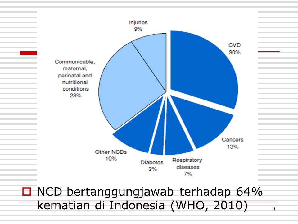 NCD bertanggungjawab terhadap 64% kematian di Indonesia (WHO, 2010)