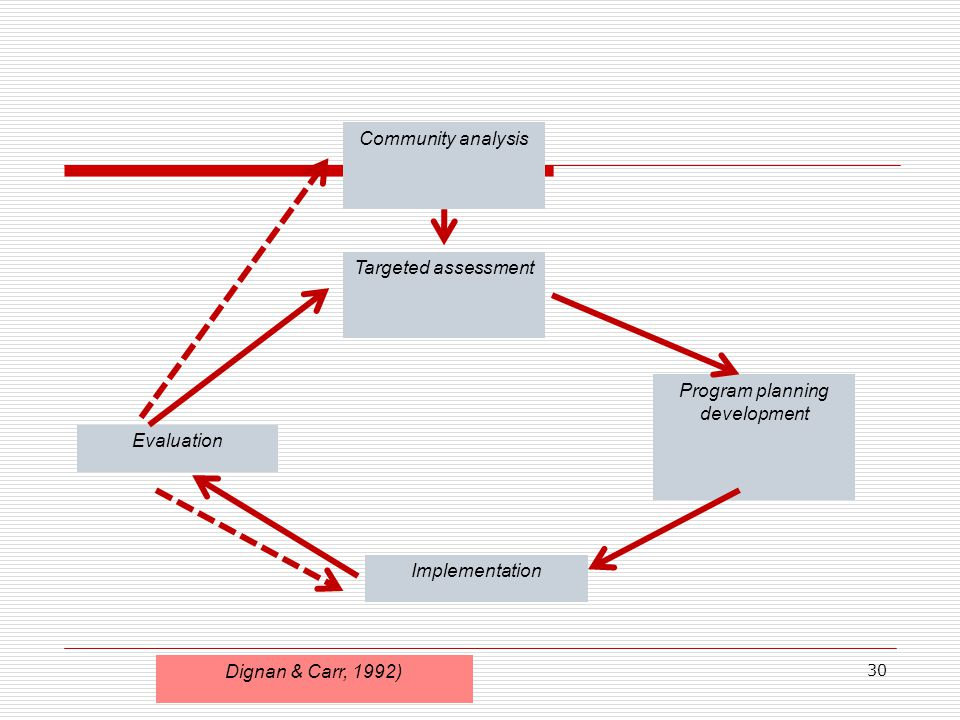 Program planning development