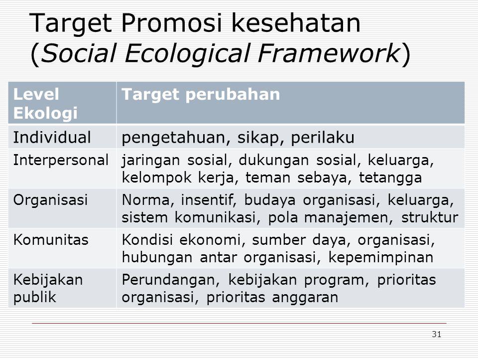 Target Promosi kesehatan (Social Ecological Framework)