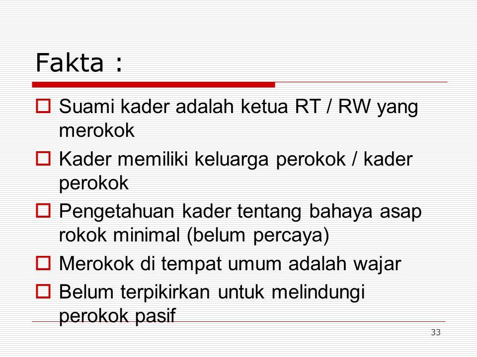Fakta : Suami kader adalah ketua RT / RW yang merokok