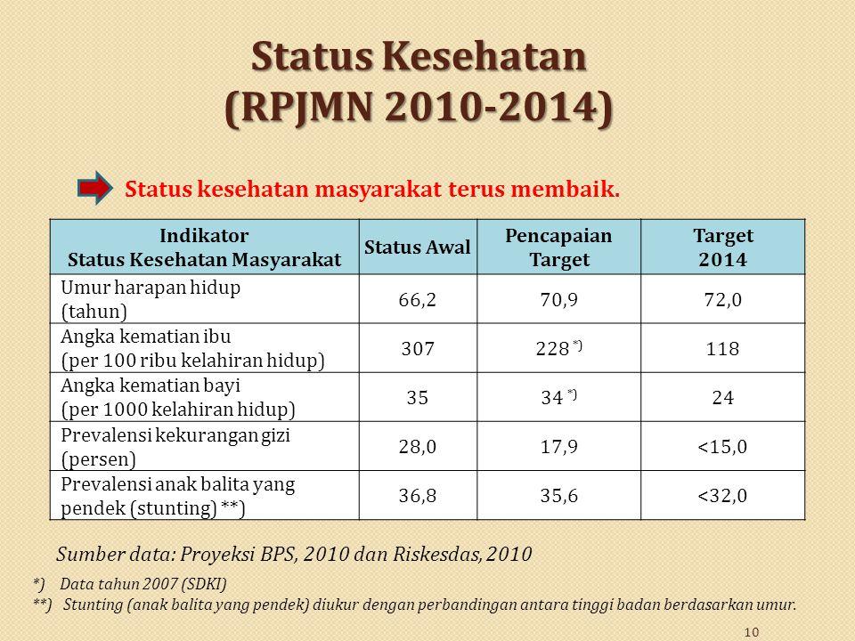 Status Kesehatan (RPJMN 2010-2014)