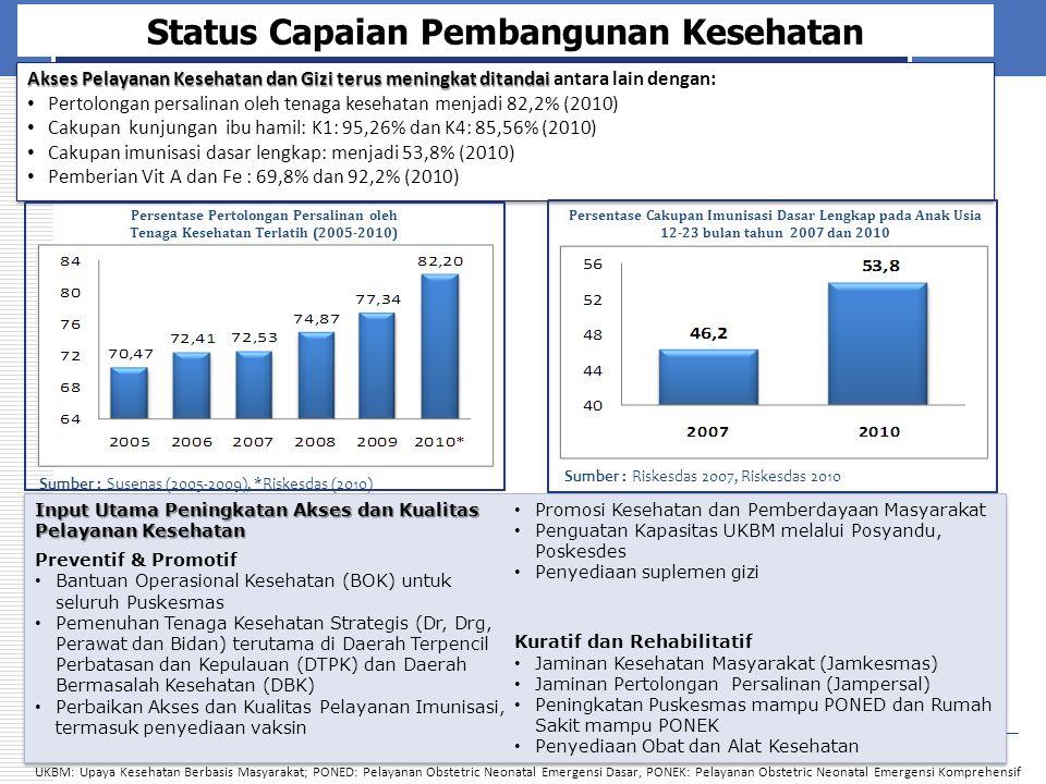 Status Capaian Pembangunan Kesehatan