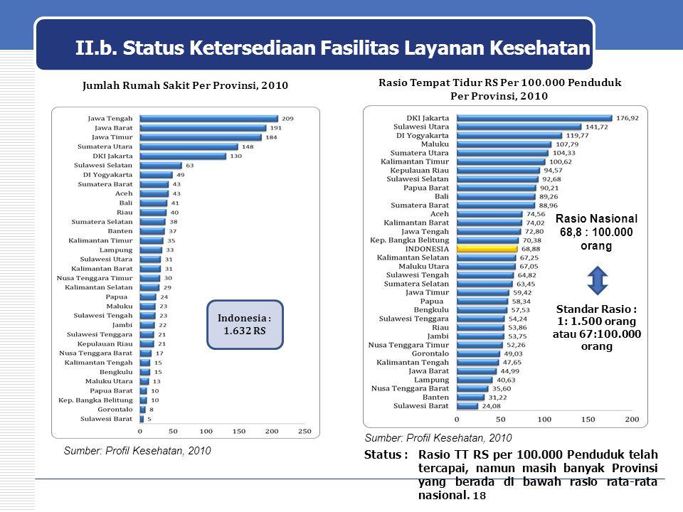 II.b. Status Ketersediaan Fasilitas Layanan Kesehatan