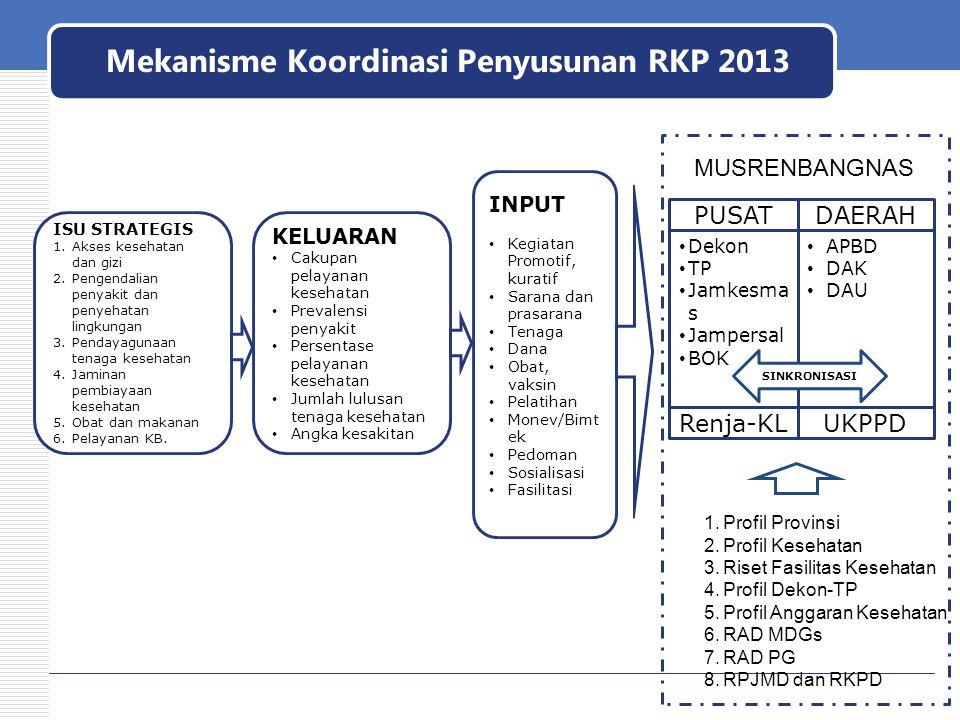Mekanisme Koordinasi Penyusunan RKP 2013
