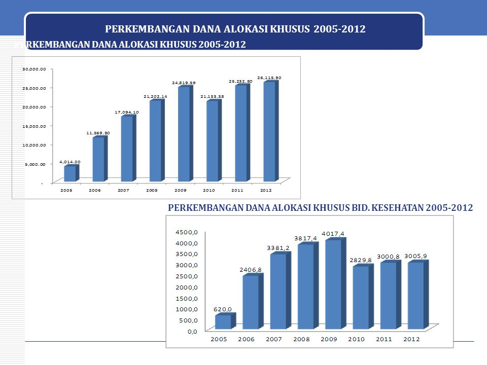 PERKEMBANGAN DANA ALOKASI KHUSUS 2005-2012