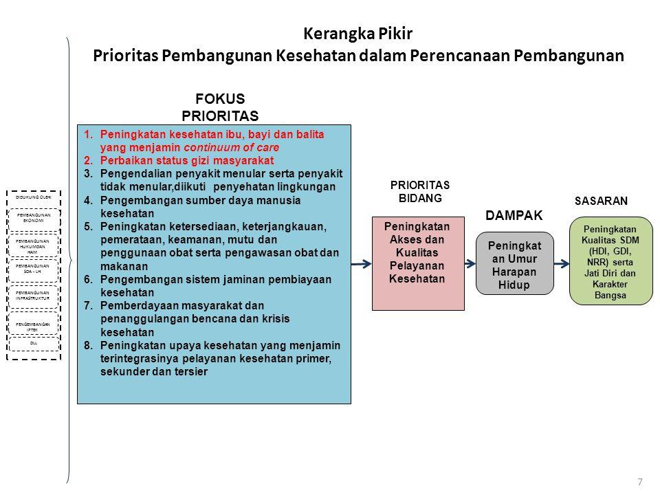 Prioritas Pembangunan Kesehatan dalam Perencanaan Pembangunan