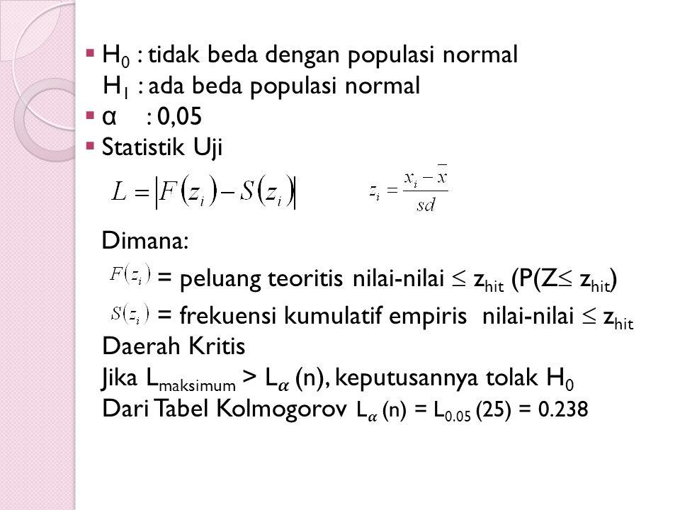 H0 : tidak beda dengan populasi normal