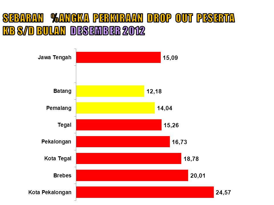 SEBARAN %ANGKA PERKIRAAN DROP OUT PESERTA KB S/D BULAN DESEMBER 2012