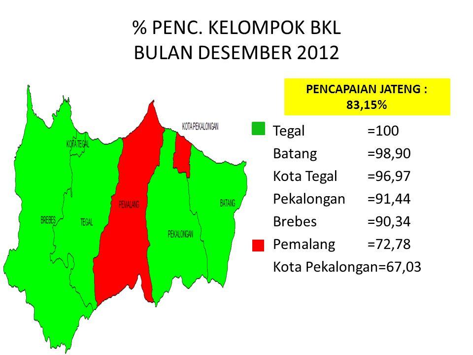 % PENC. KELOMPOK BKL BULAN DESEMBER 2012