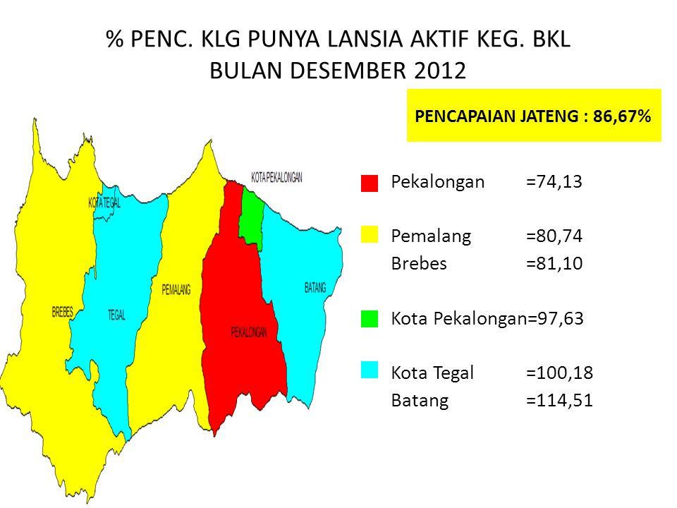 % PENC. KLG PUNYA LANSIA AKTIF KEG. BKL BULAN DESEMBER 2012