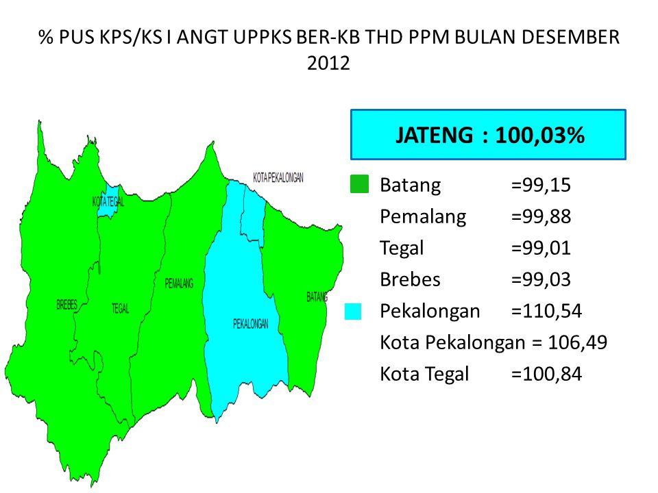 % PUS KPS/KS I ANGT UPPKS BER-KB THD PPM BULAN DESEMBER 2012