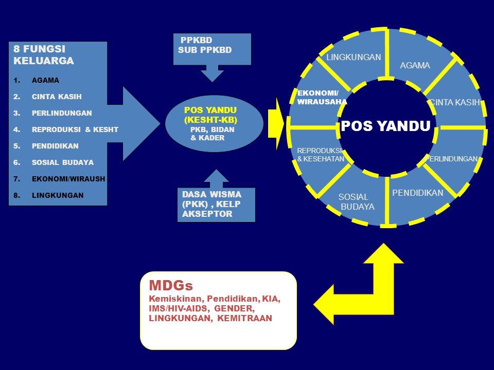 POS YANDU MDGs 8 FUNGSI KELUARGA PPKBD SUB PPKBD LINGKUNGAN AGAMA