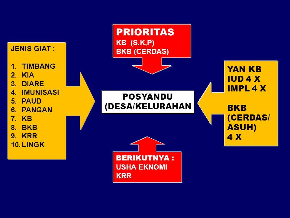 PRIORITAS YAN KB IUD 4 X IMPL 4 X BKB (CERDAS/ POSYANDU ASUH)