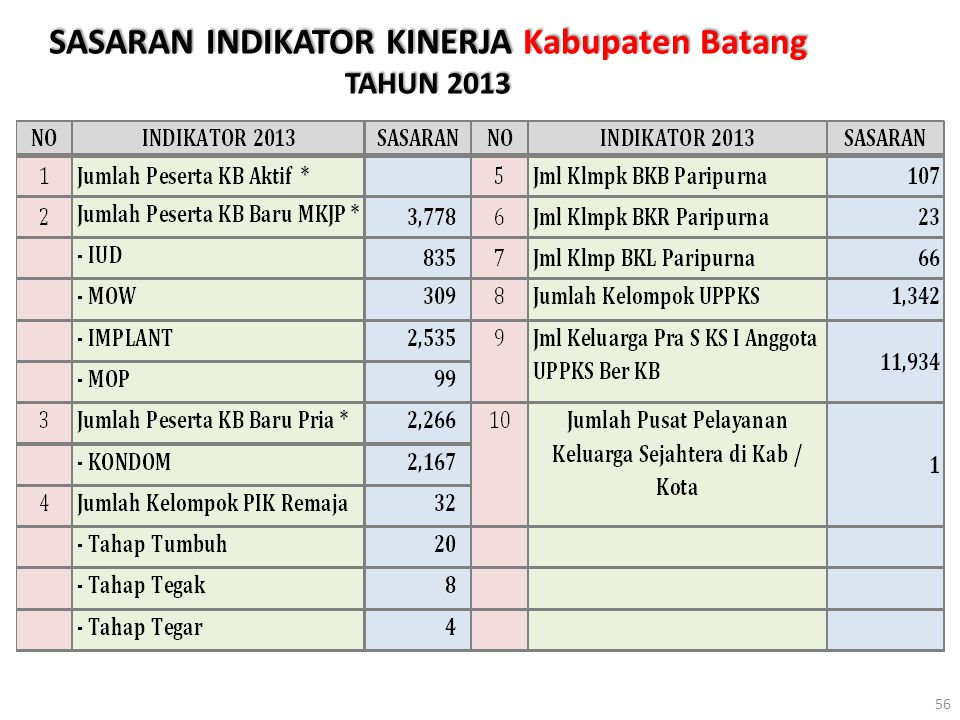SASARAN INDIKATOR KINERJA Kabupaten Batang TAHUN 2013