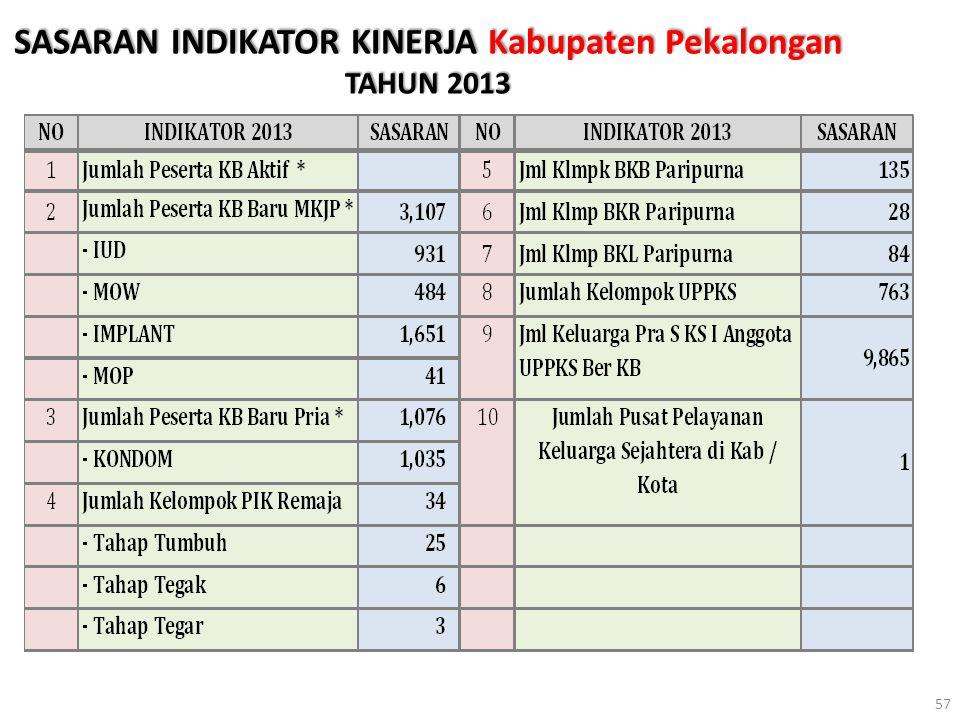 SASARAN INDIKATOR KINERJA Kabupaten Pekalongan TAHUN 2013