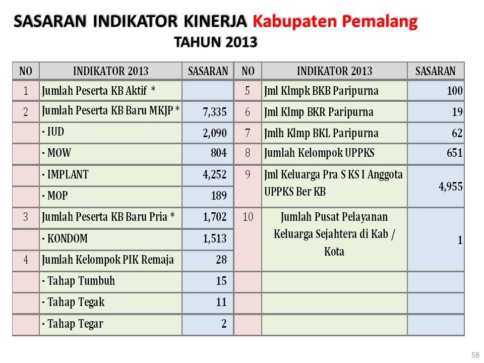 SASARAN INDIKATOR KINERJA Kabupaten Pemalang TAHUN 2013