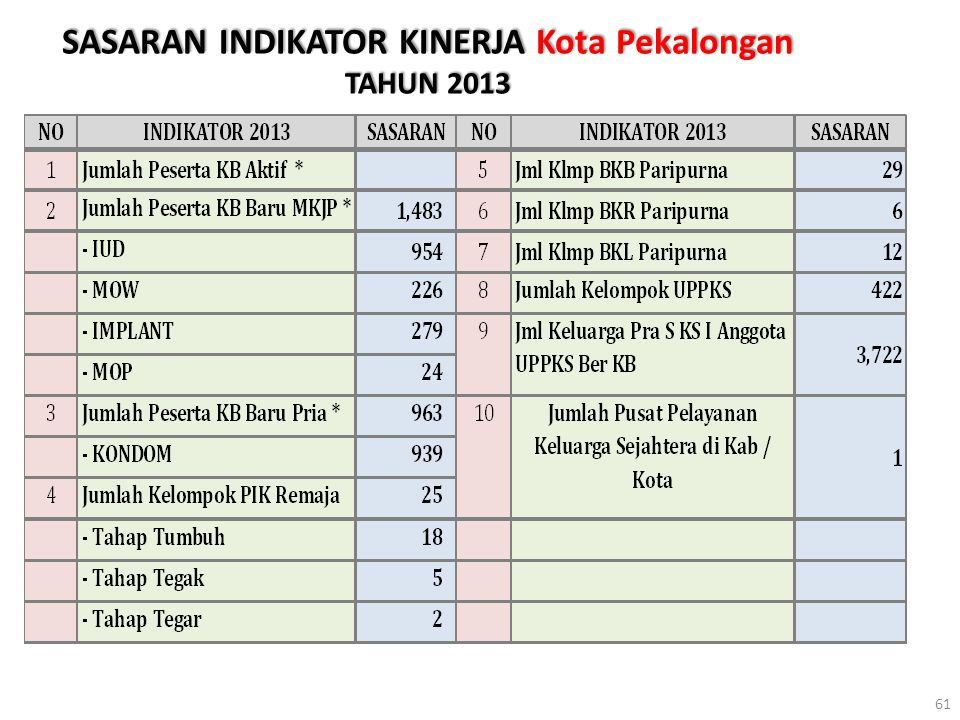 SASARAN INDIKATOR KINERJA Kota Pekalongan TAHUN 2013