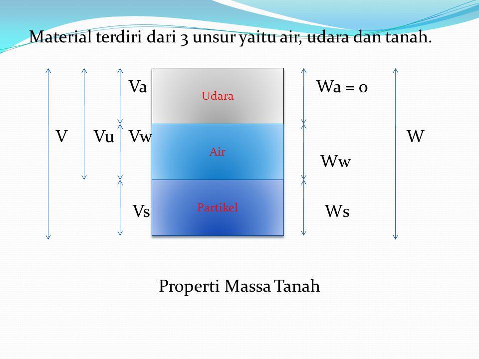 Material terdiri dari 3 unsur yaitu air, udara dan tanah