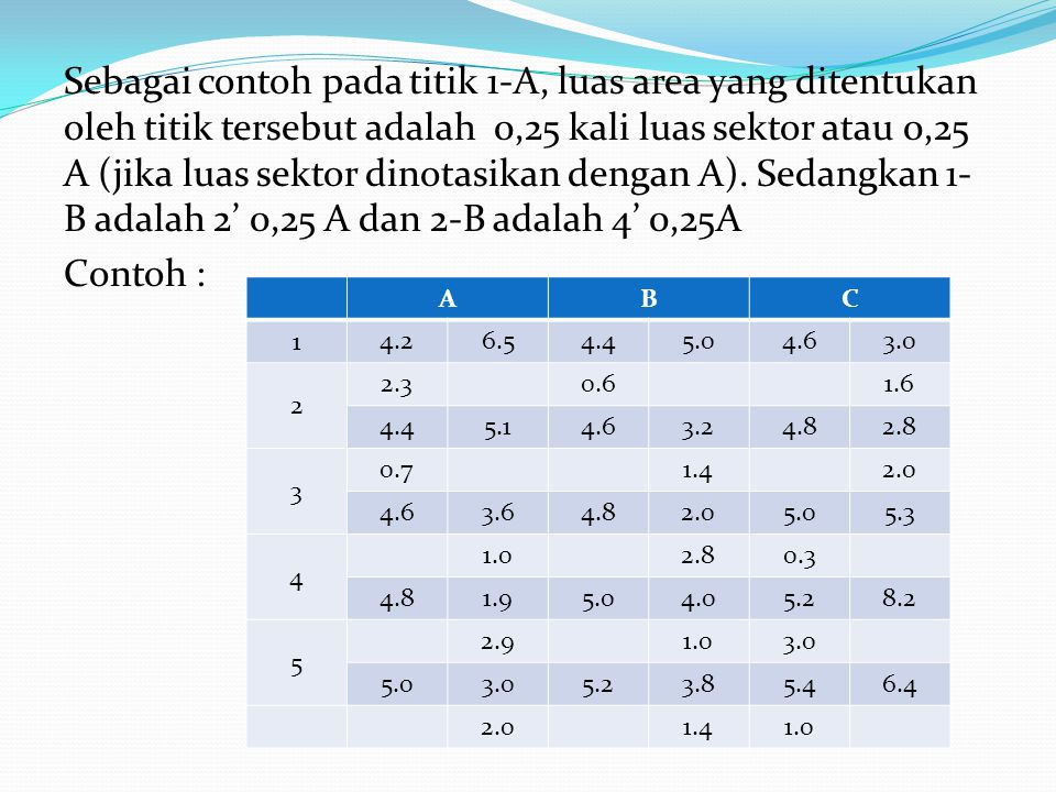 Sebagai contoh pada titik 1-A, luas area yang ditentukan oleh titik tersebut adalah 0,25 kali luas sektor atau 0,25 A (jika luas sektor dinotasikan dengan A). Sedangkan 1-B adalah 2' 0,25 A dan 2-B adalah 4' 0,25A Contoh :