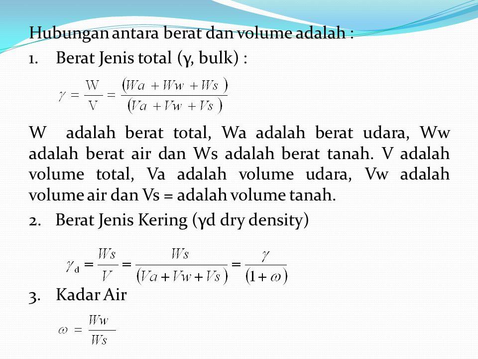 Hubungan antara berat dan volume adalah :