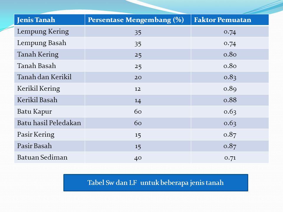 Tabel Sw dan LF untuk beberapa jenis tanah