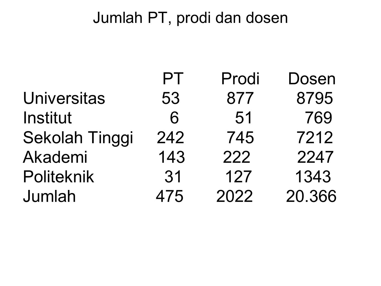 Jumlah PT, prodi dan dosen