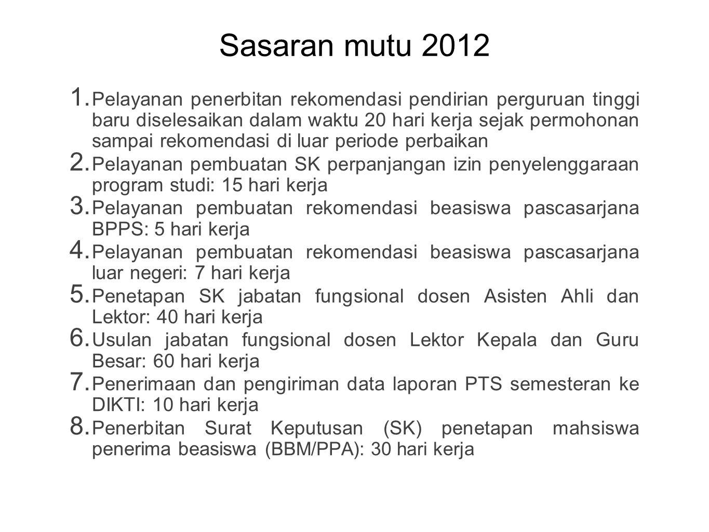 Sasaran mutu 2012