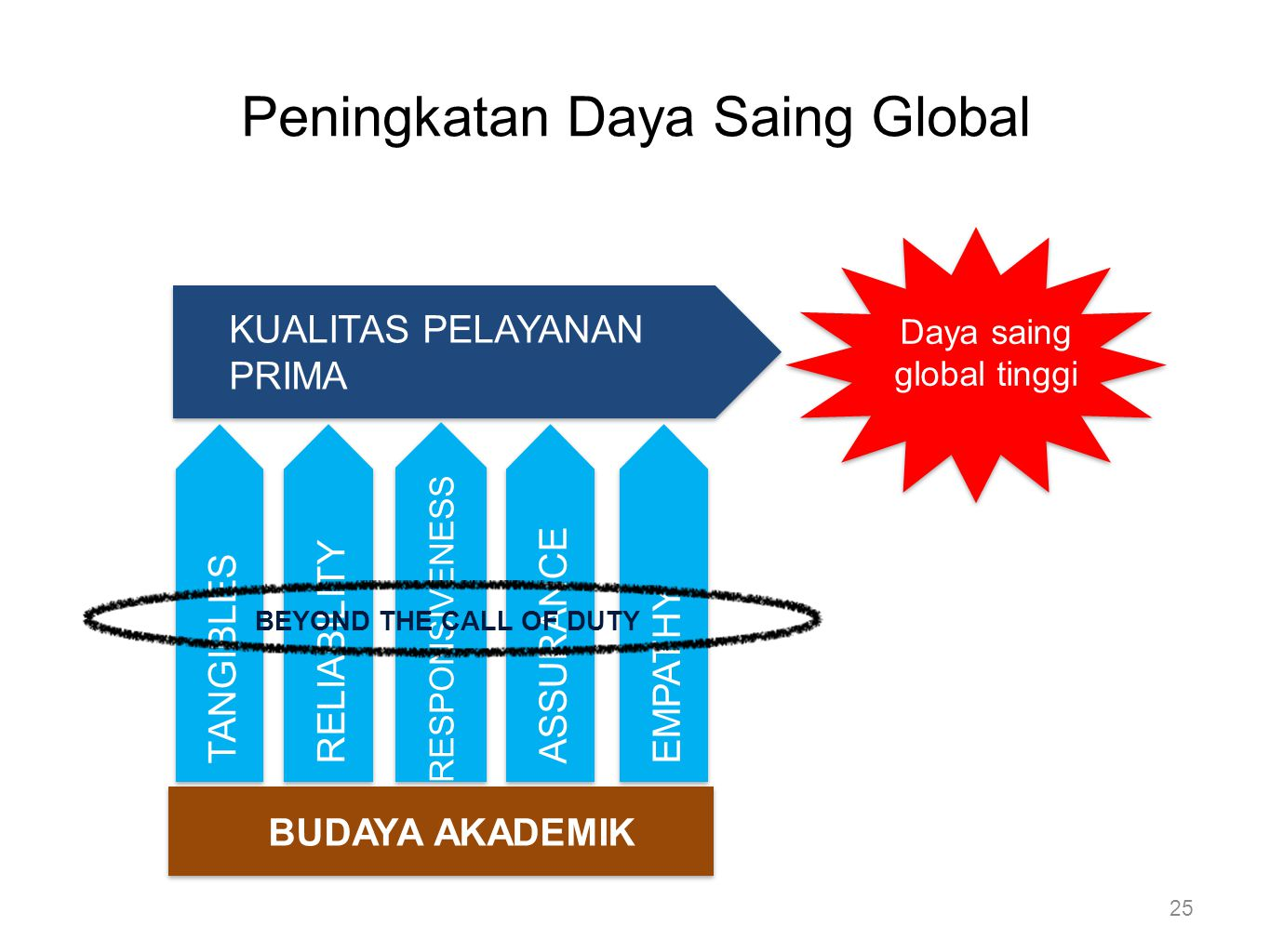 Peningkatan Daya Saing Global