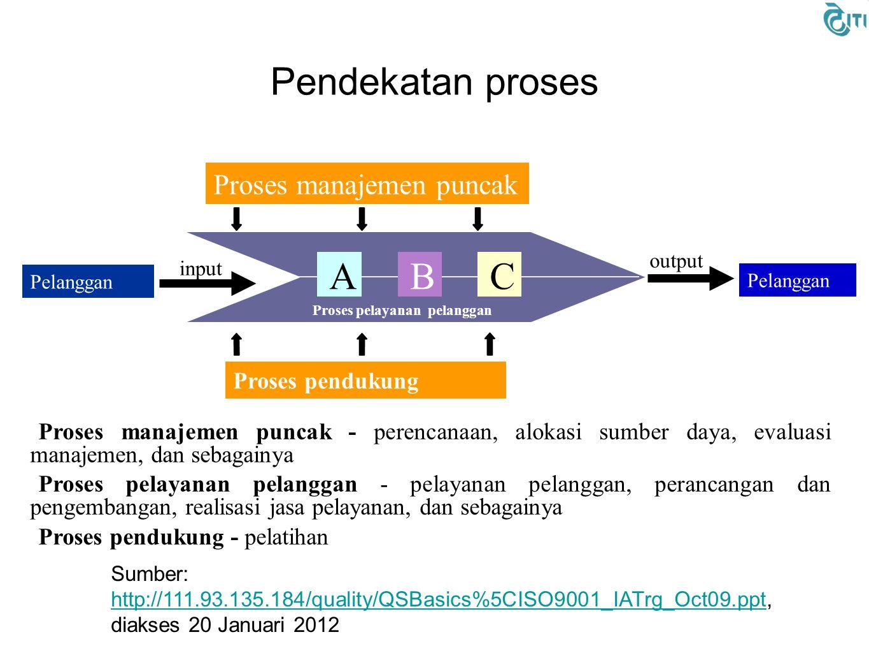 Pendekatan proses A B C Proses manajemen puncak Proses pendukung