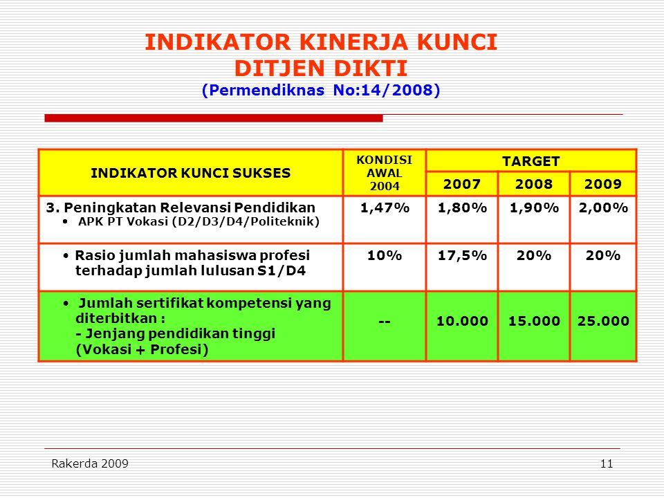 INDIKATOR KINERJA KUNCI DITJEN DIKTI (Permendiknas No:14/2008)