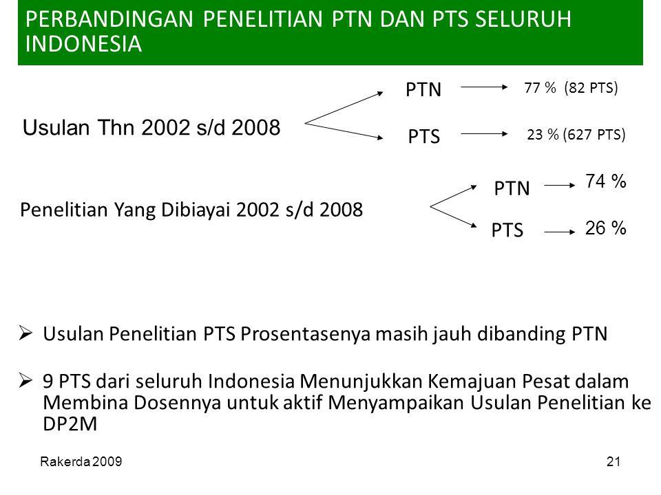 PERBANDINGAN PENELITIAN PTN DAN PTS SELURUH INDONESIA