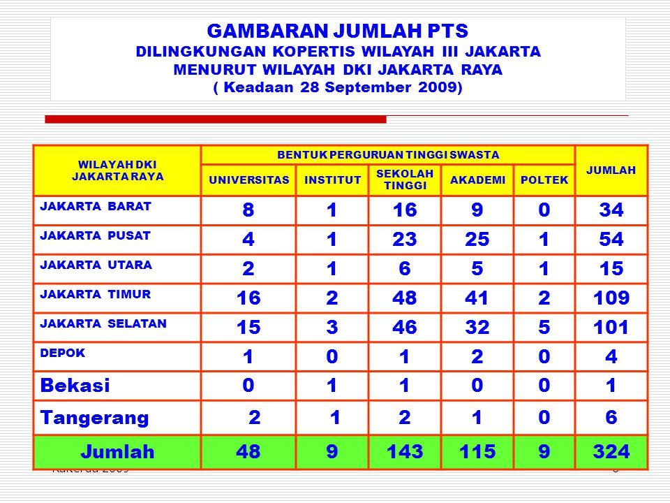 GAMBARAN JUMLAH PTS DILINGKUNGAN KOPERTIS WILAYAH III JAKARTA. MENURUT WILAYAH DKI JAKARTA RAYA. ( Keadaan 28 September 2009)