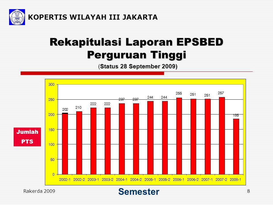 KOPERTIS WILAYAH III JAKARTA