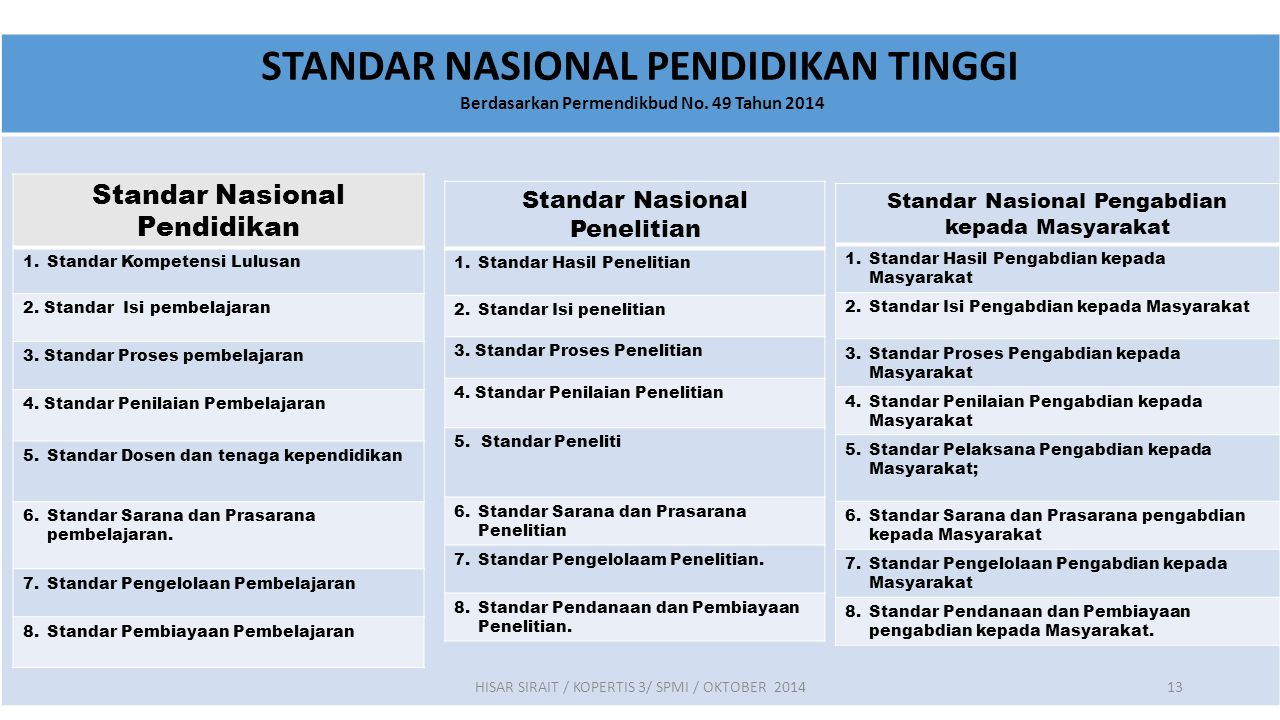 STANDAR NASIONAL PENDIDIKAN TINGGI