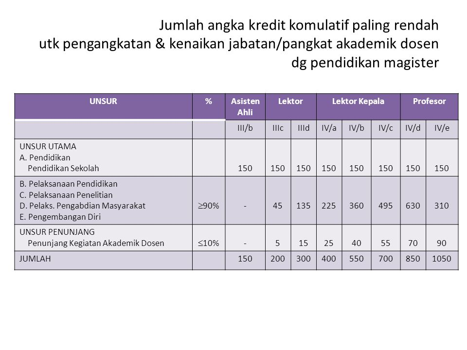 Jumlah angka kredit komulatif paling rendah utk pengangkatan & kenaikan jabatan/pangkat akademik dosen dg pendidikan magister