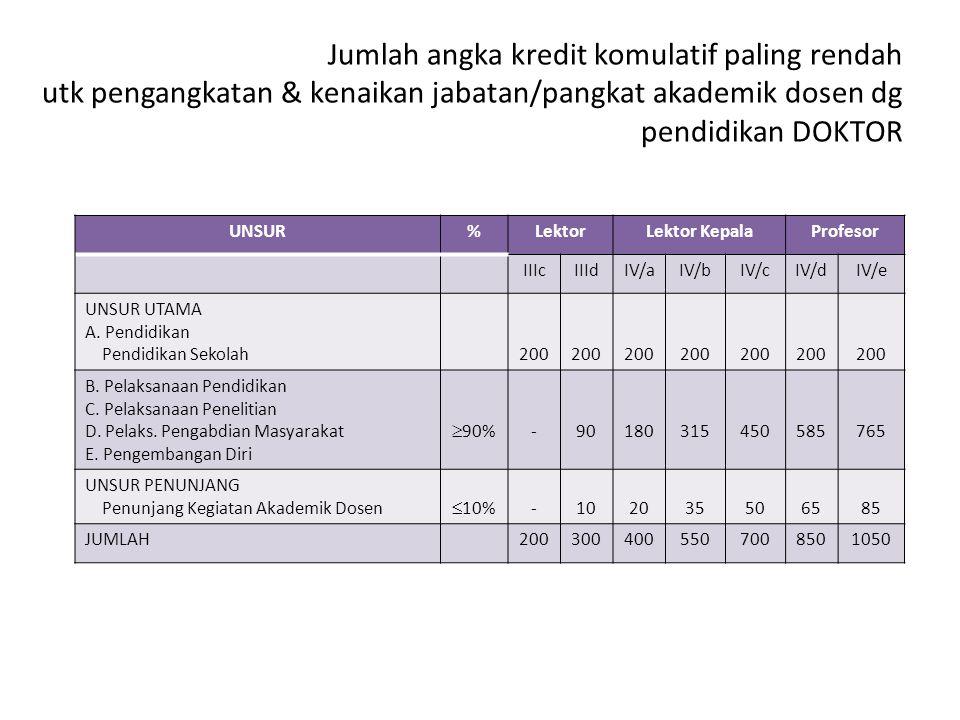 Jumlah angka kredit komulatif paling rendah utk pengangkatan & kenaikan jabatan/pangkat akademik dosen dg pendidikan DOKTOR