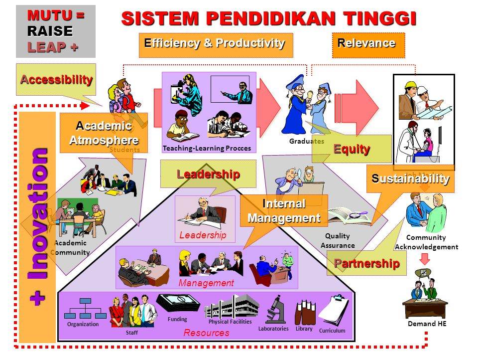 + Inovation SISTEM PENDIDIKAN TINGGI MUTU = RAISE LEAP +