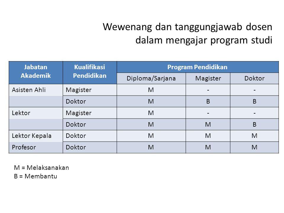 Wewenang dan tanggungjawab dosen dalam mengajar program studi