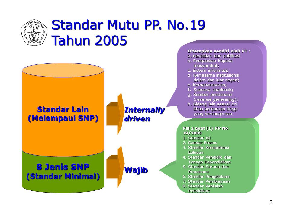 Standar Mutu PP. No.19 Tahun 2005 8 Jenis SNP Standar Lain