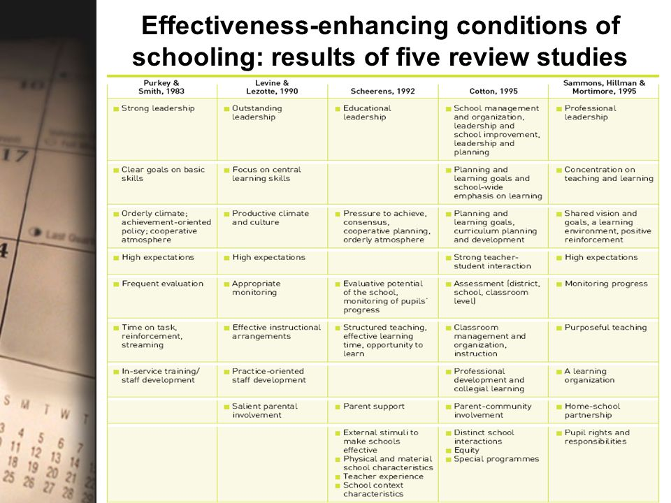 Effectiveness-enhancing conditions of schooling: results of five review studies