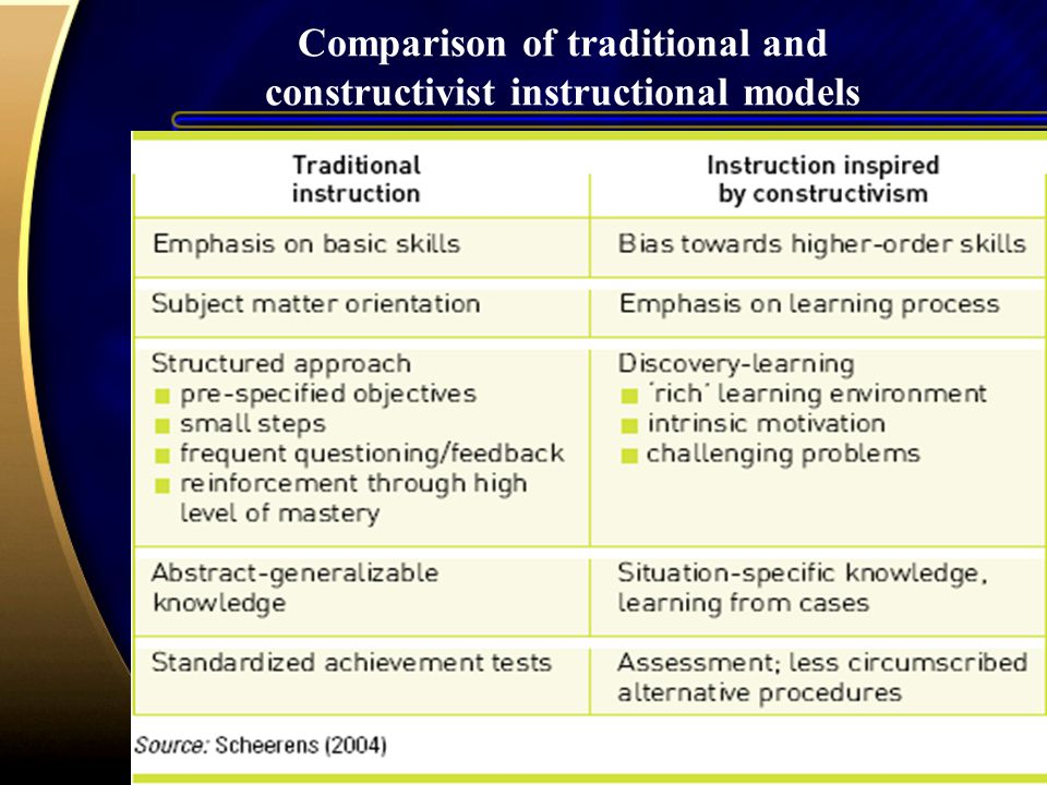 Comparison of traditional and constructivist instructional models