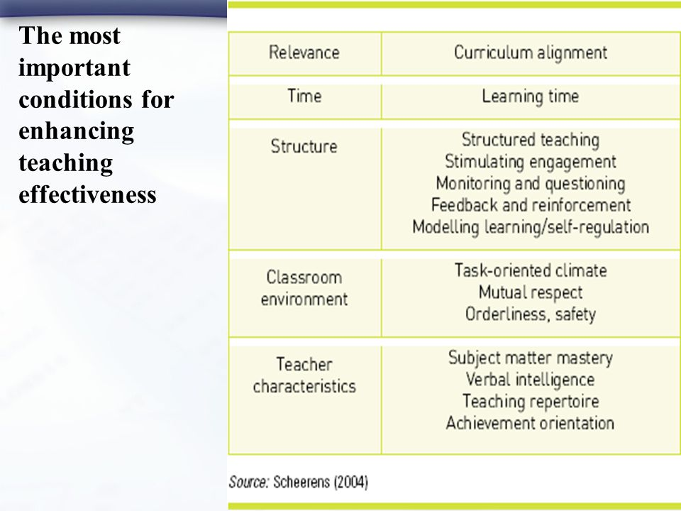 The most important conditions for enhancing teaching effectiveness