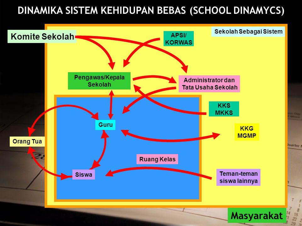 DINAMIKA SISTEM KEHIDUPAN BEBAS (SCHOOL DINAMYCS)