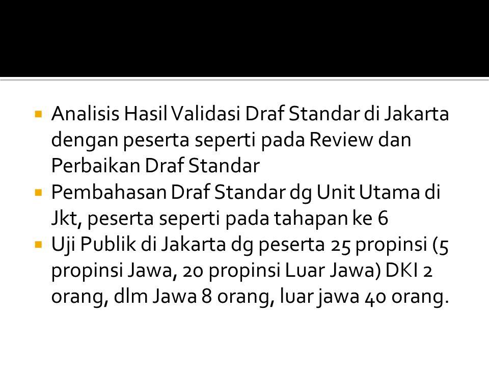 Analisis Hasil Validasi Draf Standar di Jakarta dengan peserta seperti pada Review dan Perbaikan Draf Standar
