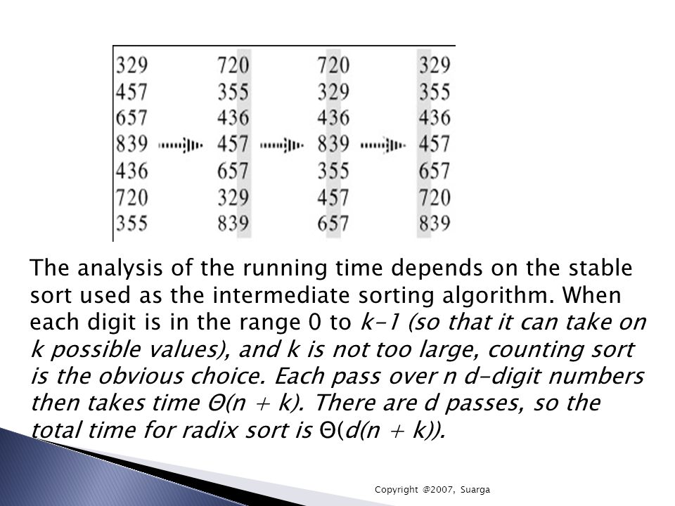 The analysis of the running time depends on the stable sort used as the intermediate sorting algorithm. When each digit is in the range 0 to k-1 (so that it can take on k possible values), and k is not too large, counting sort is the obvious choice. Each pass over n d-digit numbers then takes time Θ(n + k). There are d passes, so the total time for radix sort is Θ(d(n + k)).