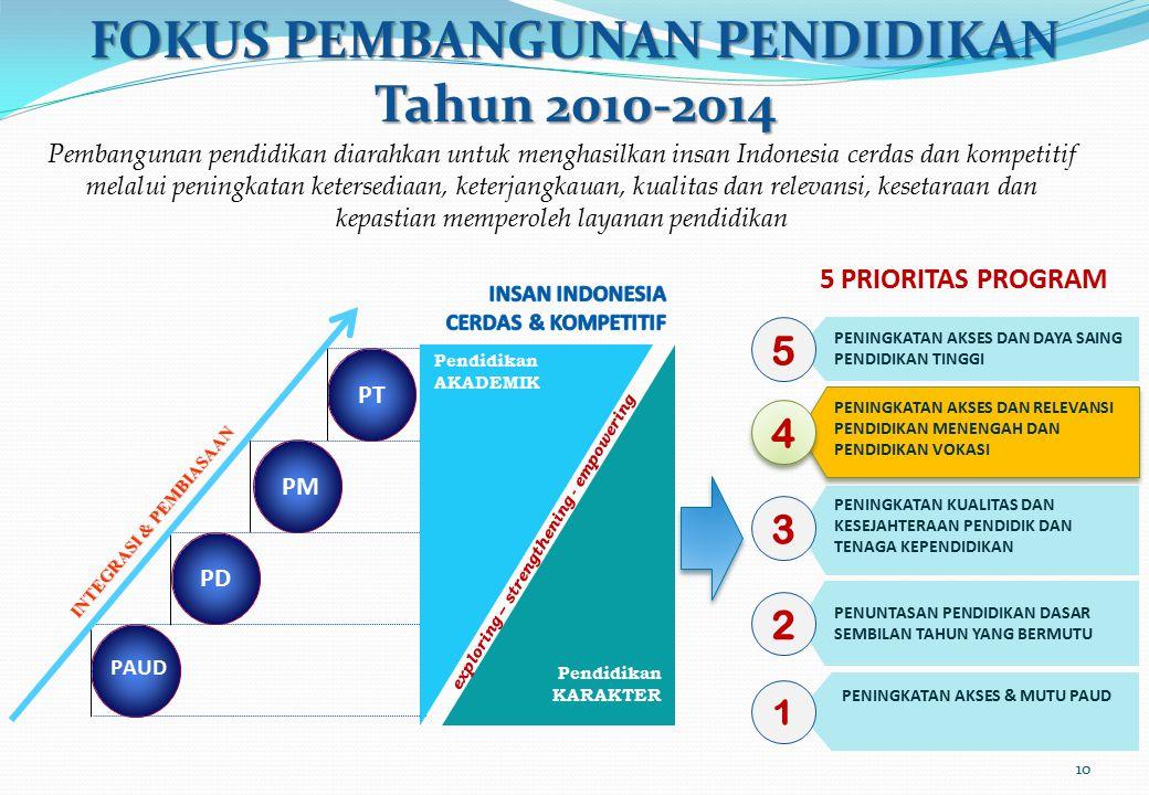 FOKUS PEMBANGUNAN PENDIDIKAN Tahun 2010-2014