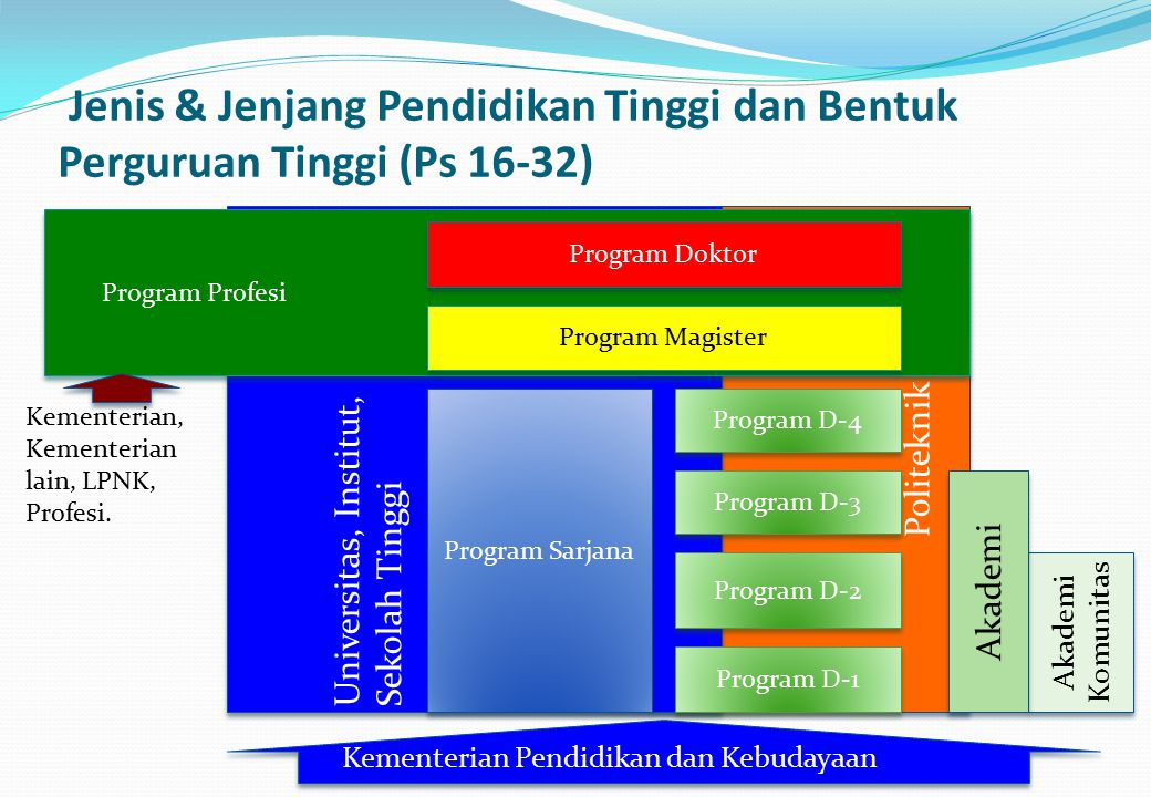 Jenis & Jenjang Pendidikan Tinggi dan Bentuk Perguruan Tinggi (Ps 16-32)