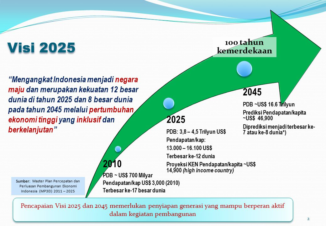 Visi 2025 2045 2025 2010 100 tahun kemerdekaan